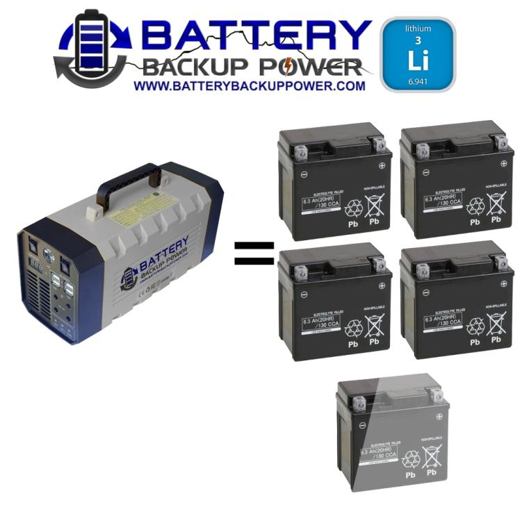 Lithium Backup Battery Vs Sealed Lead Acid